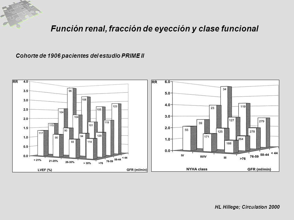 Función renal, fracción de eyección y clase funcional