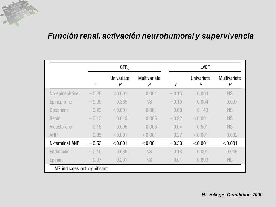 Función renal, activación neurohumoral y supervivencia