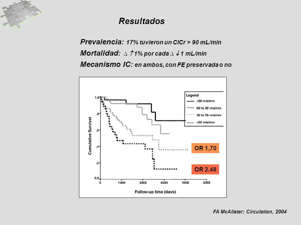Resultados Prevalencia: 17% tuvieron un ClCr > 90 mL/min