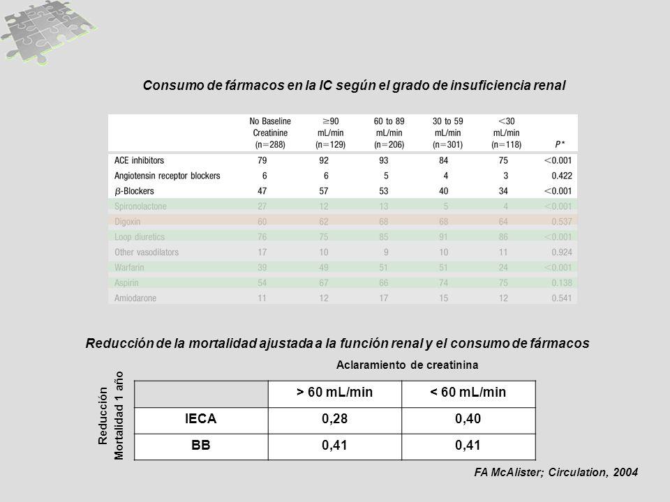Consumo de fármacos en la IC según el grado de insuficiencia renal