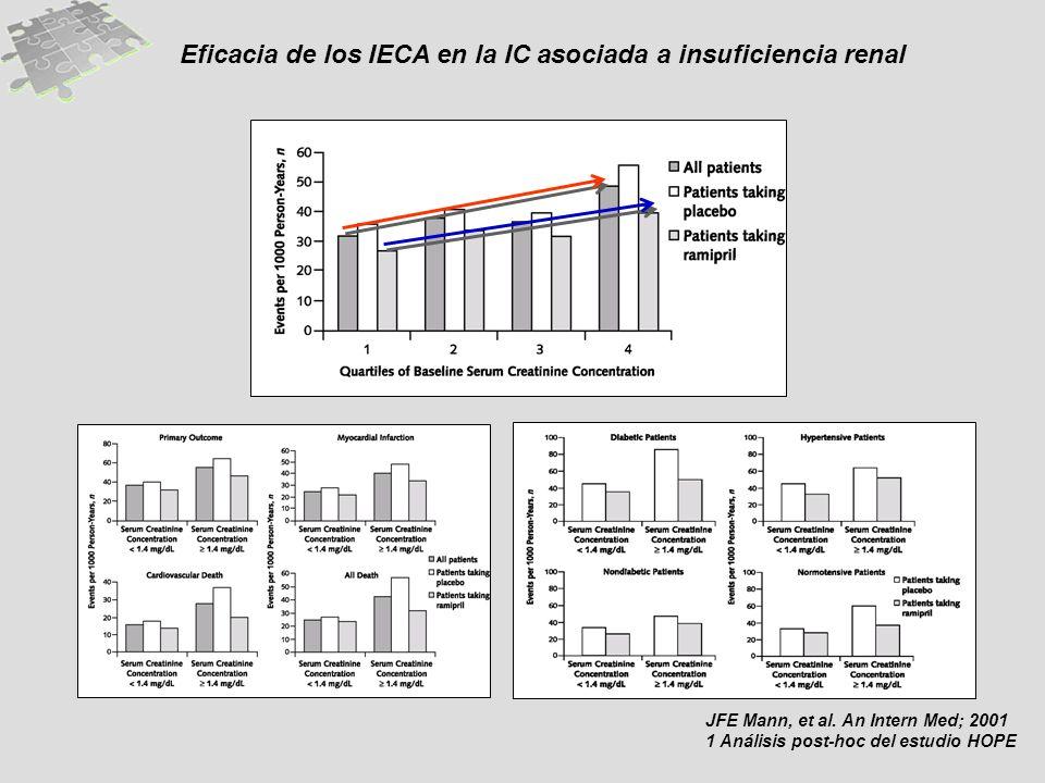Eficacia de los IECA en la IC asociada a insuficiencia renal