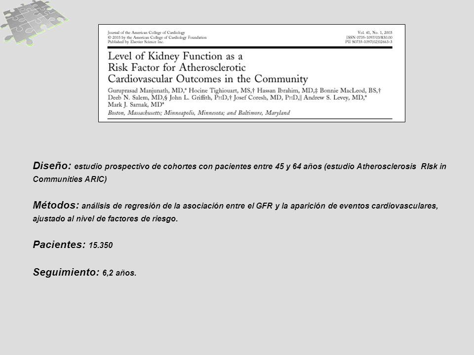 Diseño: estudio prospectivo de cohortes con pacientes entre 45 y 64 años (estudio Atherosclerosis RIsk in Communities ARIC)