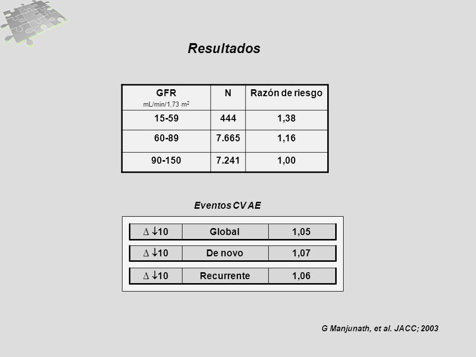 Resultados GFR N Razón de riesgo 15-59 444 1,38 60-89 7.665 1,16