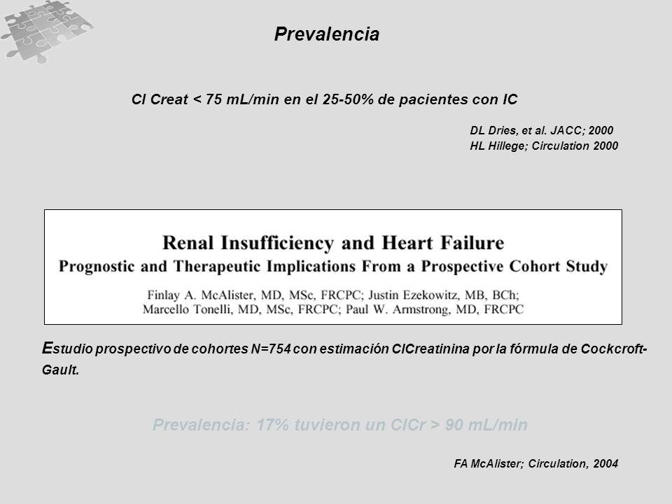 Prevalencia Cl Creat < 75 mL/min en el 25-50% de pacientes con IC. DL Dries, et al. JACC; 2000. HL Hillege; Circulation 2000.