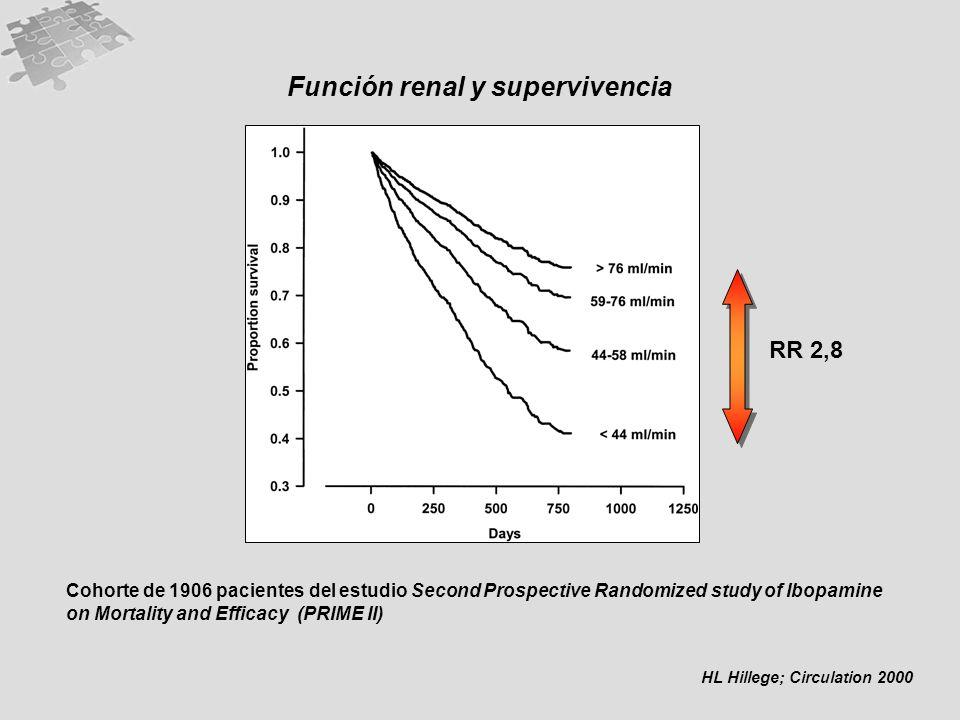 Función renal y supervivencia