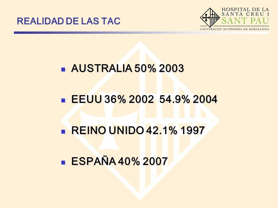 AUSTRALIA 50% 2003 EEUU 36% 2002 54.9% 2004 REINO UNIDO 42.1% 1997