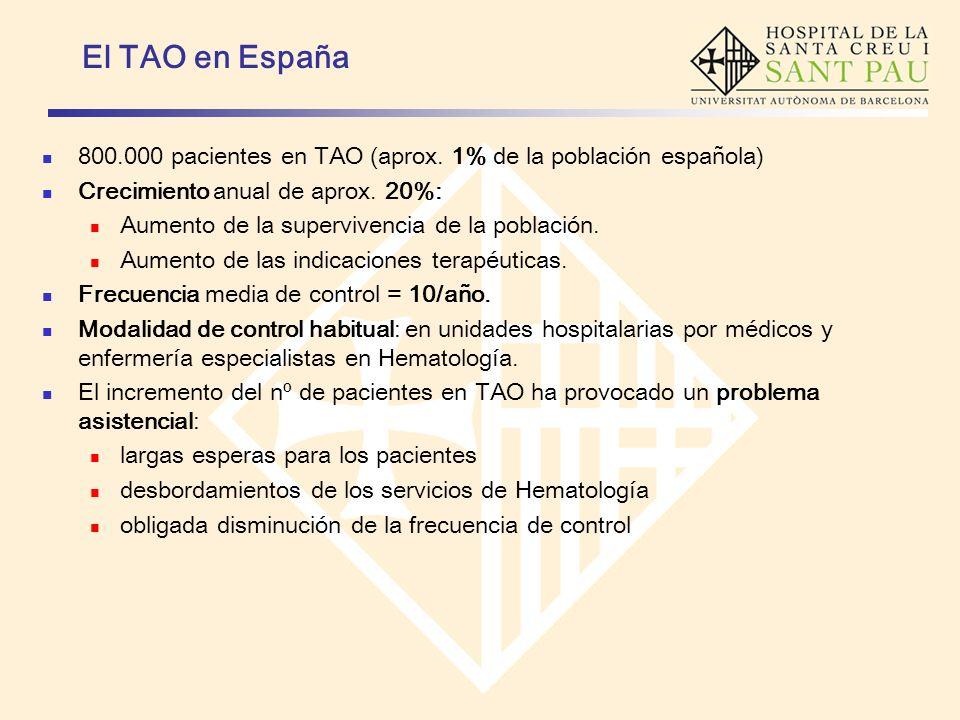 El TAO en España 800.000 pacientes en TAO (aprox. 1% de la población española) Crecimiento anual de aprox. 20%: