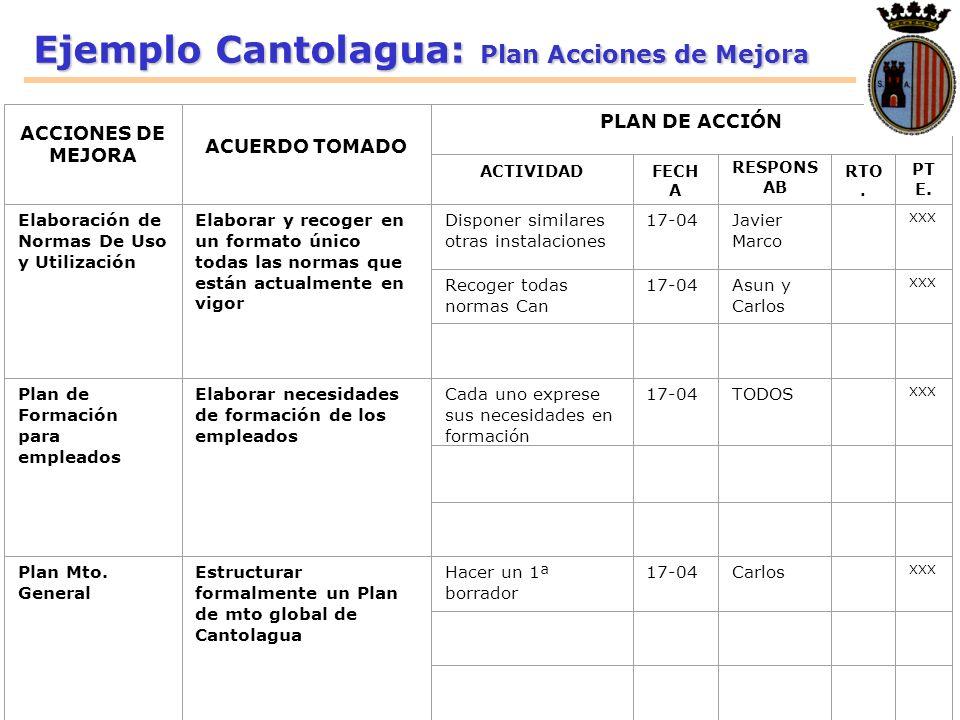 Ejemplo Cantolagua: Plan Acciones de Mejora