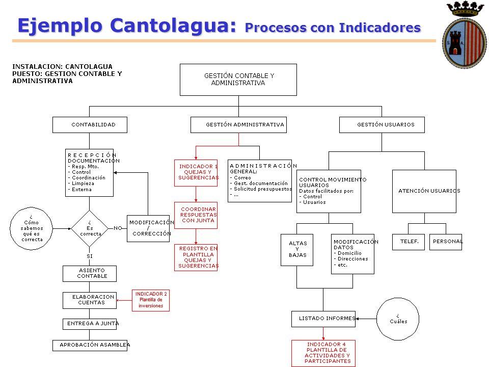 Ejemplo Cantolagua: Procesos con Indicadores