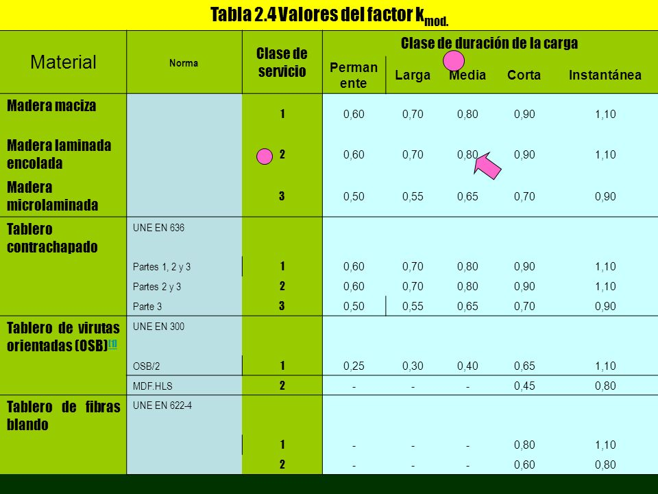 Tabla 2.4 Valores del factor kmod. Material