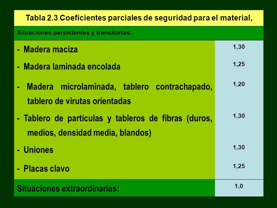 Tabla 2.3 Coeficientes parciales de seguridad para el material,