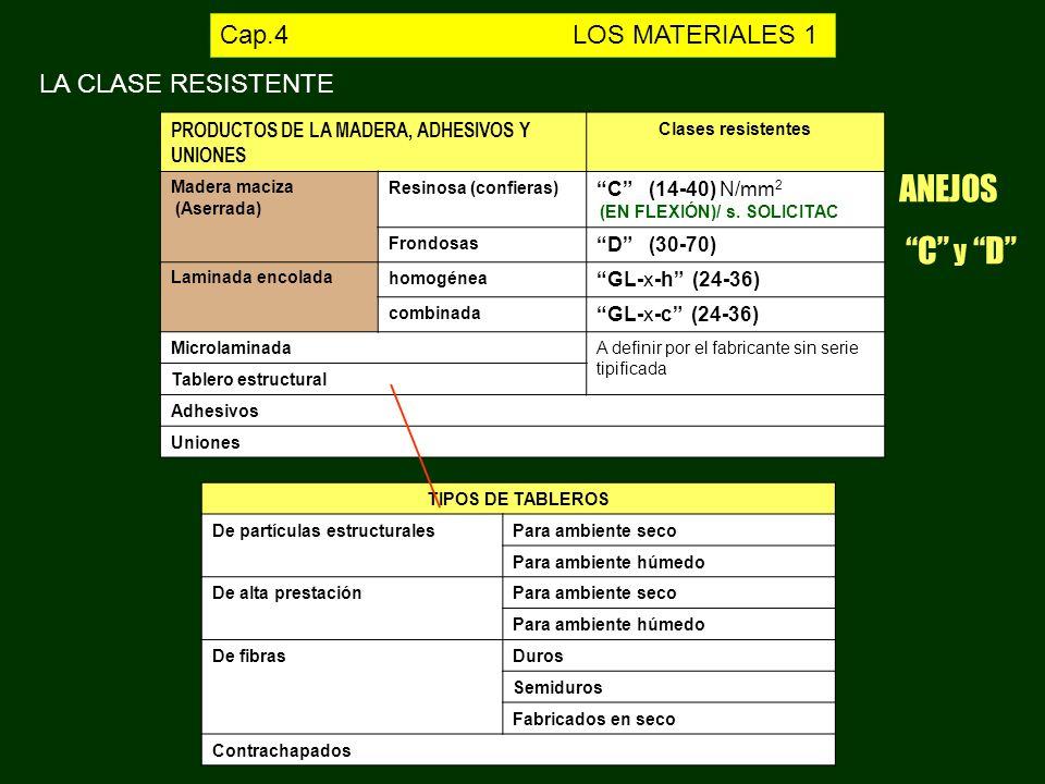 ANEJOS C y D Cap.4 LOS MATERIALES 1 LA CLASE RESISTENTE