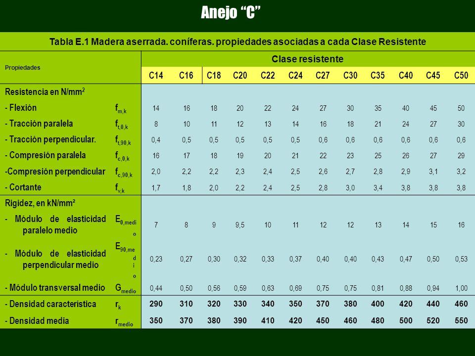 Anejo C Tabla E.1 Madera aserrada. coníferas. propiedades asociadas a cada Clase Resistente. Propiedades.