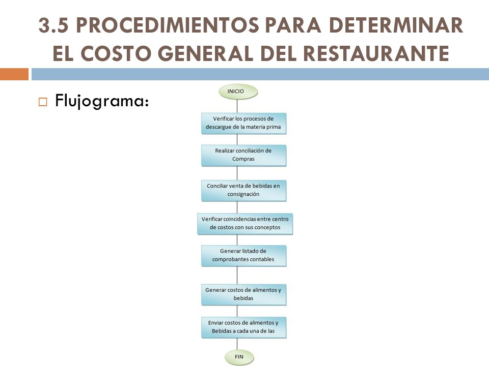 Carlos amilkar barrera g docente ppt descargar for Manual de procedimientos de un restaurante