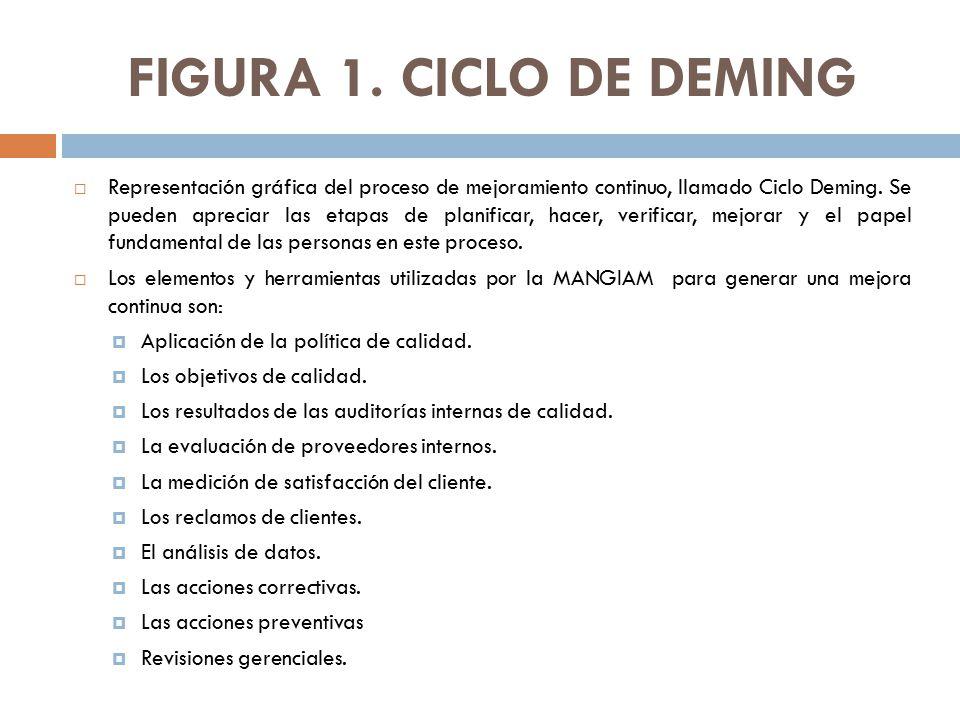 FIGURA 1. CICLO DE DEMING