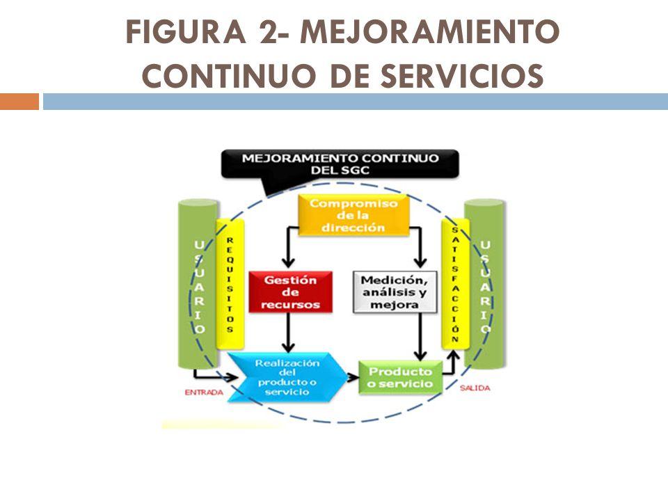 FIGURA 2- MEJORAMIENTO CONTINUO DE SERVICIOS