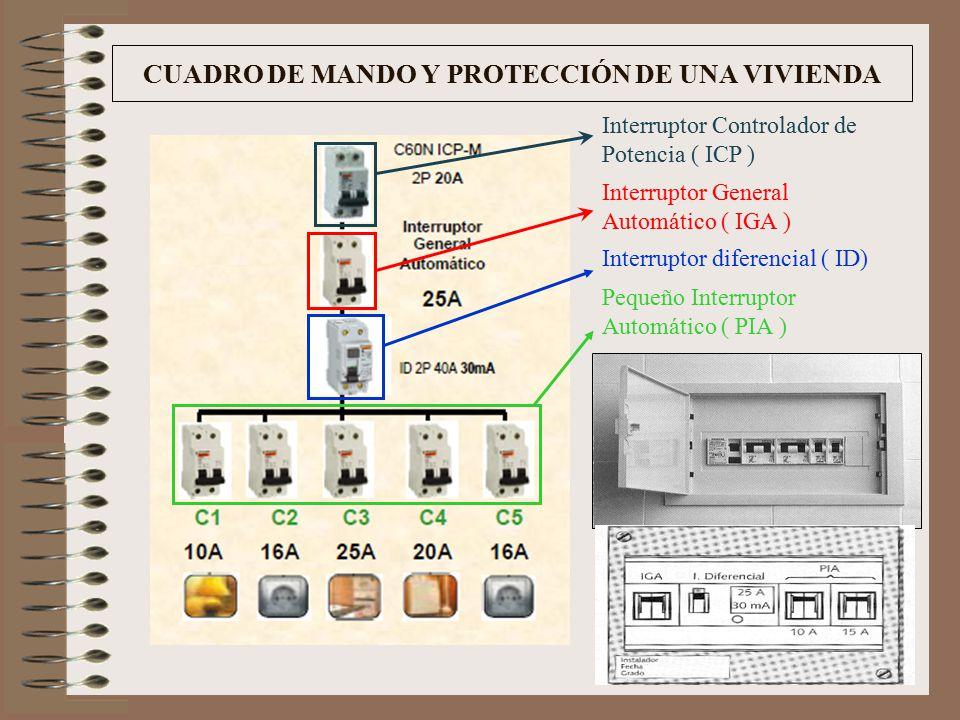 Elementos de seguridad ppt video online descargar - Interruptor general automatico ...