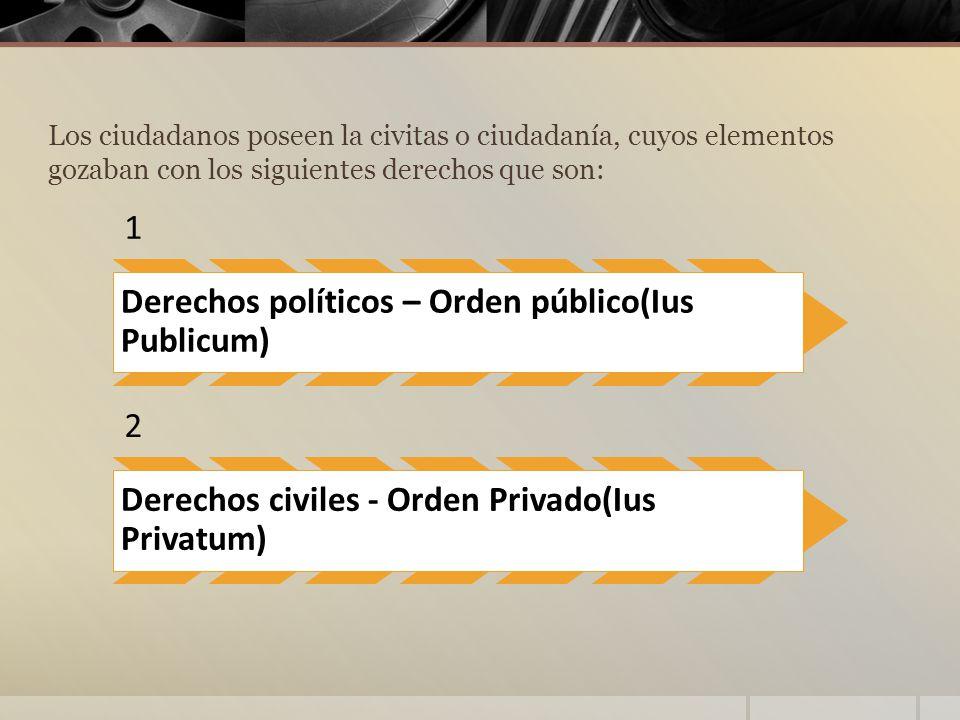 Derechos políticos – Orden público(Ius Publicum)