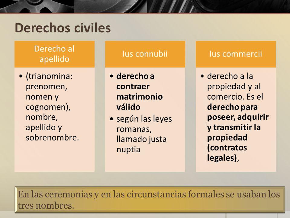 Derechos civiles Derecho al apellido