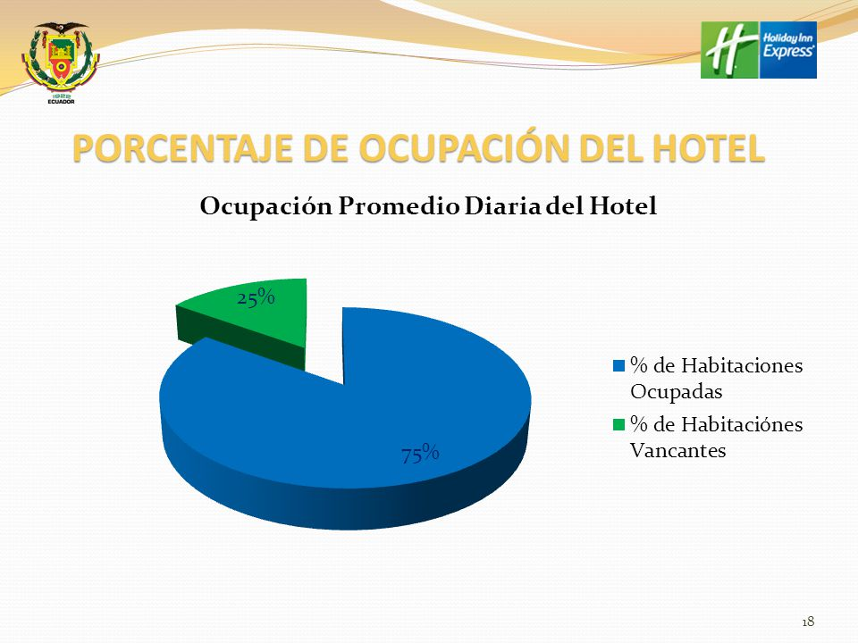 PORCENTAJE DE OCUPACIÓN DEL HOTEL