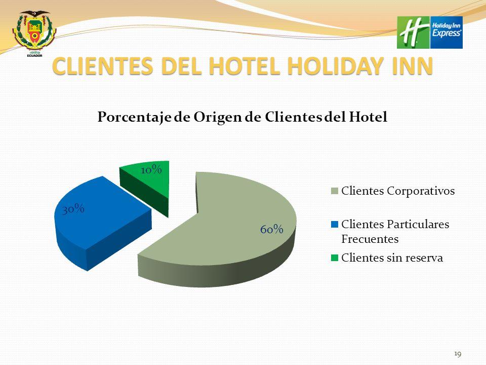 CLIENTES DEL HOTEL HOLIDAY INN