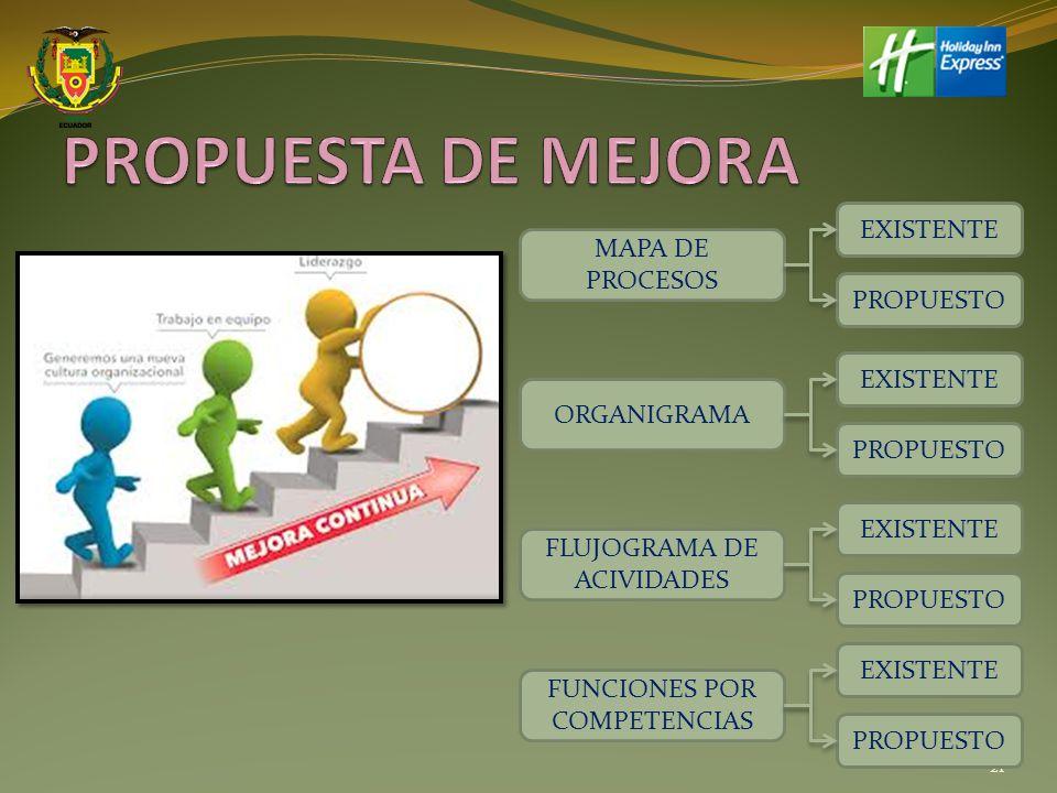 PROPUESTA DE MEJORA EXISTENTE MAPA DE PROCESOS PROPUESTO EXISTENTE