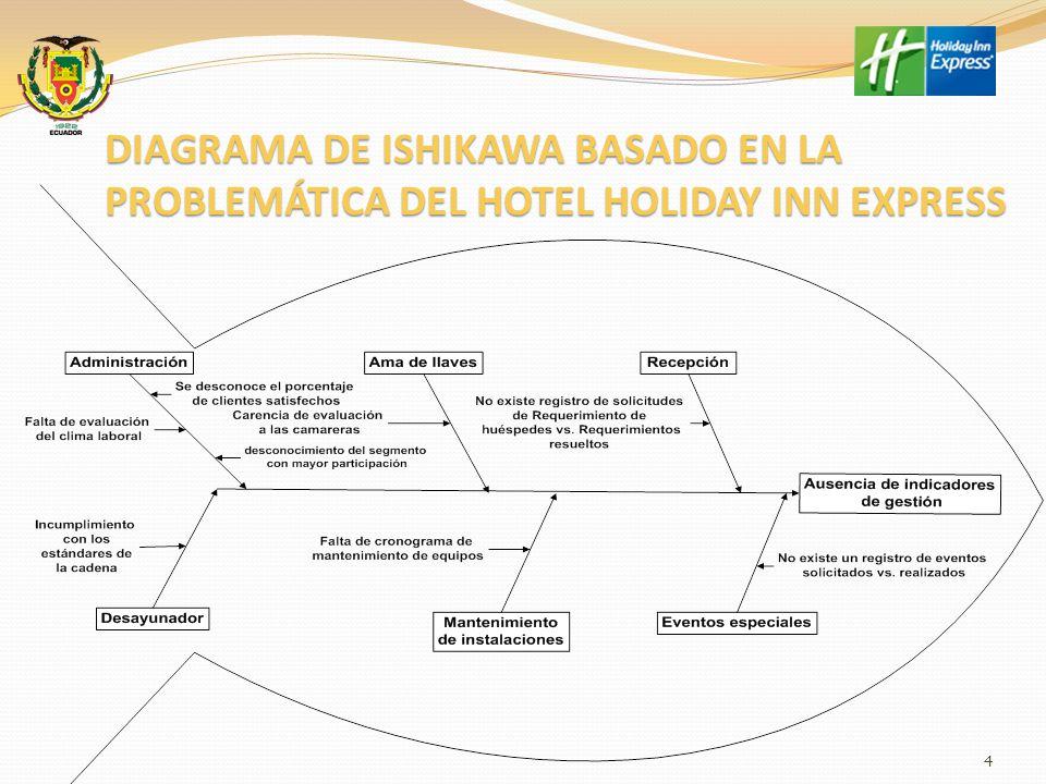 DIAGRAMA DE ISHIKAWA BASADO EN LA PROBLEMÁTICA DEL HOTEL HOLIDAY INN EXPRESS