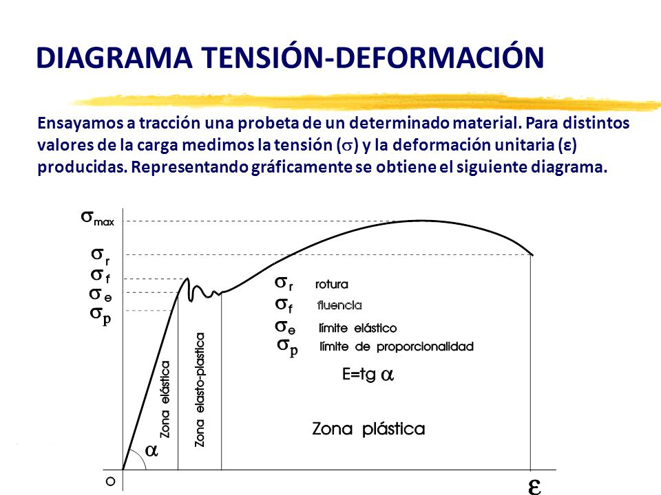 DIAGRAMA TENSIÓN-DEFORMACIÓN