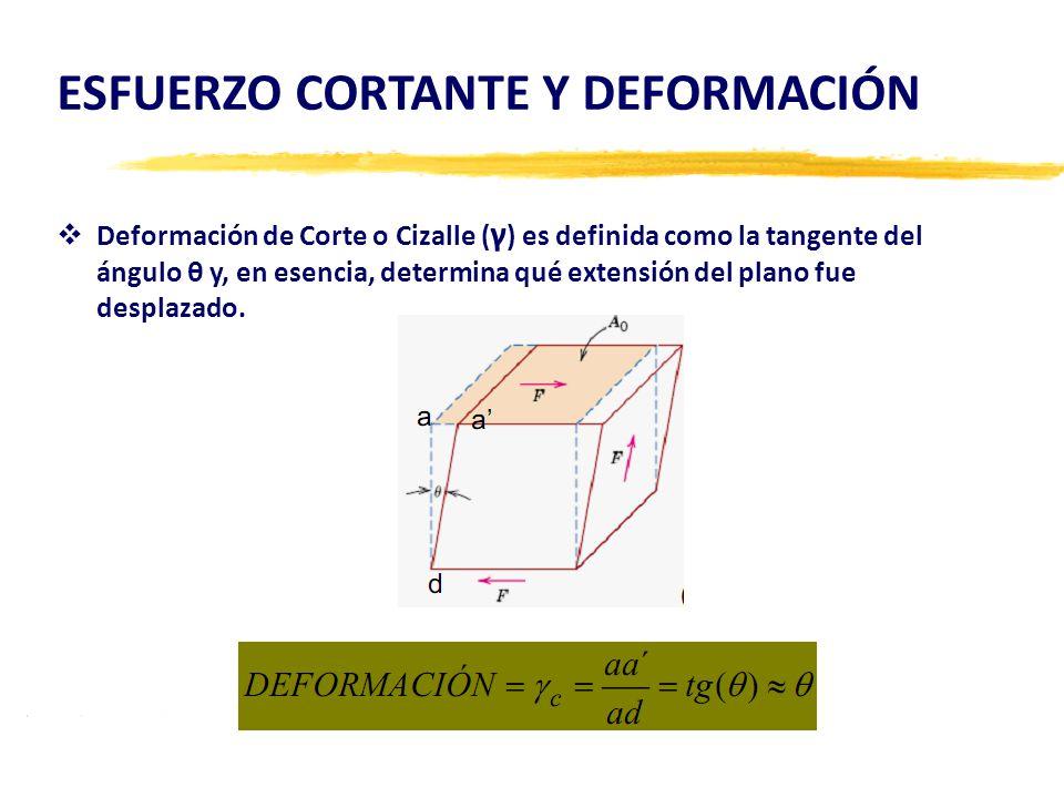 ESFUERZO CORTANTE Y DEFORMACIÓN