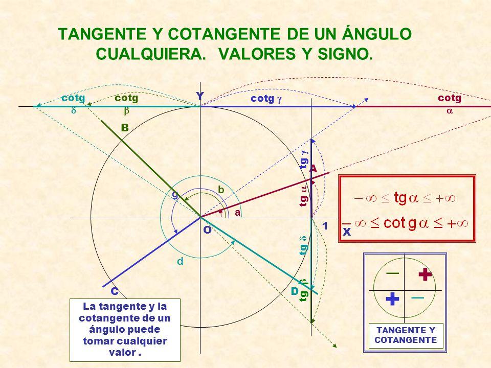 TANGENTE Y COTANGENTE DE UN ÁNGULO CUALQUIERA. VALORES Y SIGNO.