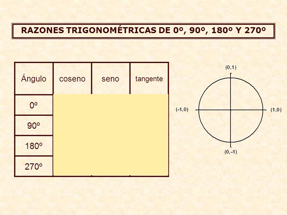 RAZONES TRIGONOMÉTRICAS DE 0º, 90º, 180º Y 270º