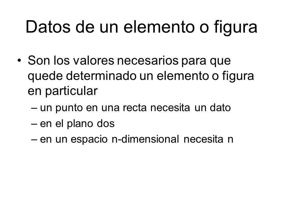Datos de un elemento o figura