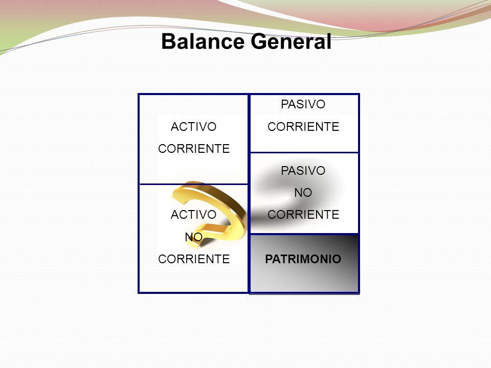 Balance General ACTIVO CORRIENTE NO PASIVO CORRIENTE NO PATRIMONIO