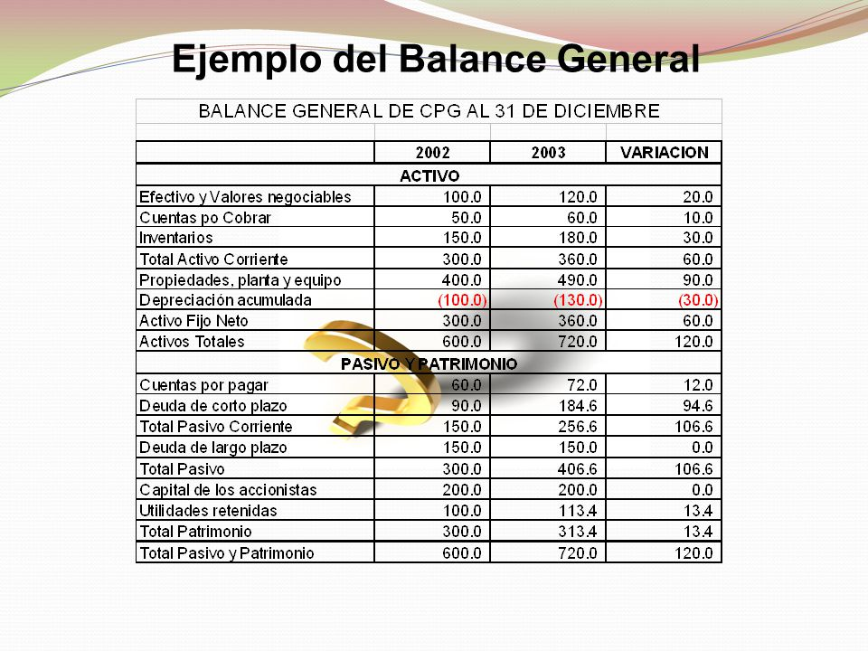 Ejemplo del Balance General
