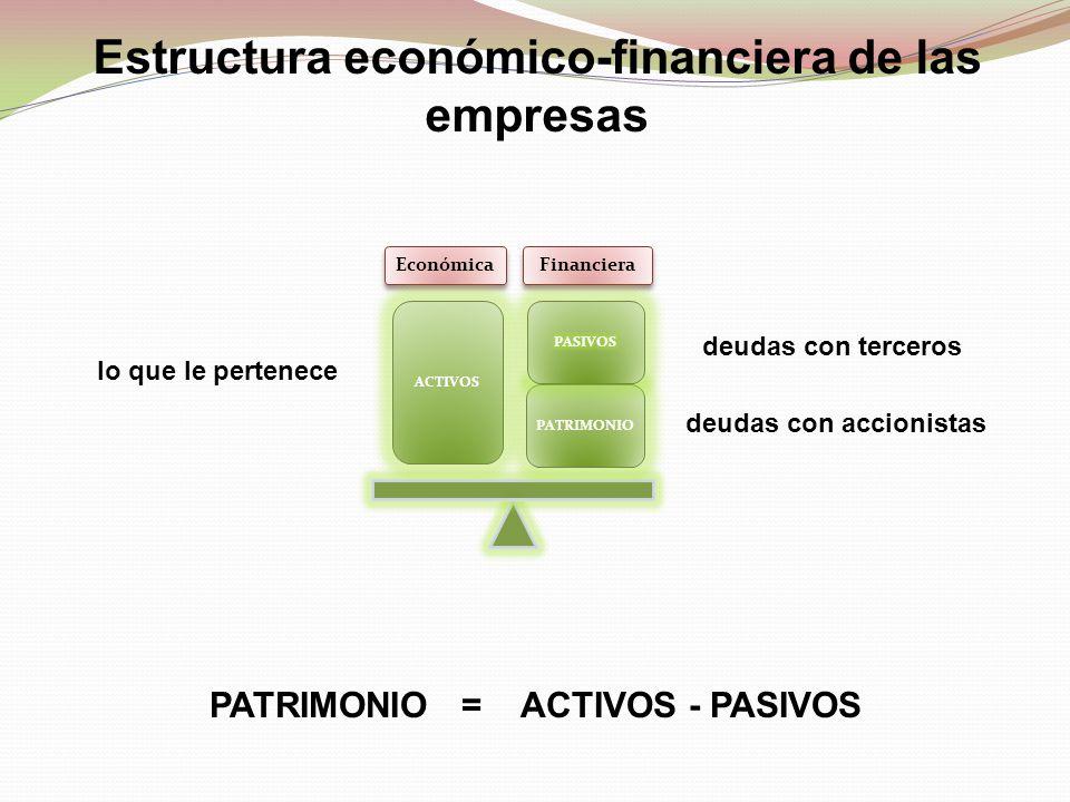 Estructura económico-financiera de las empresas