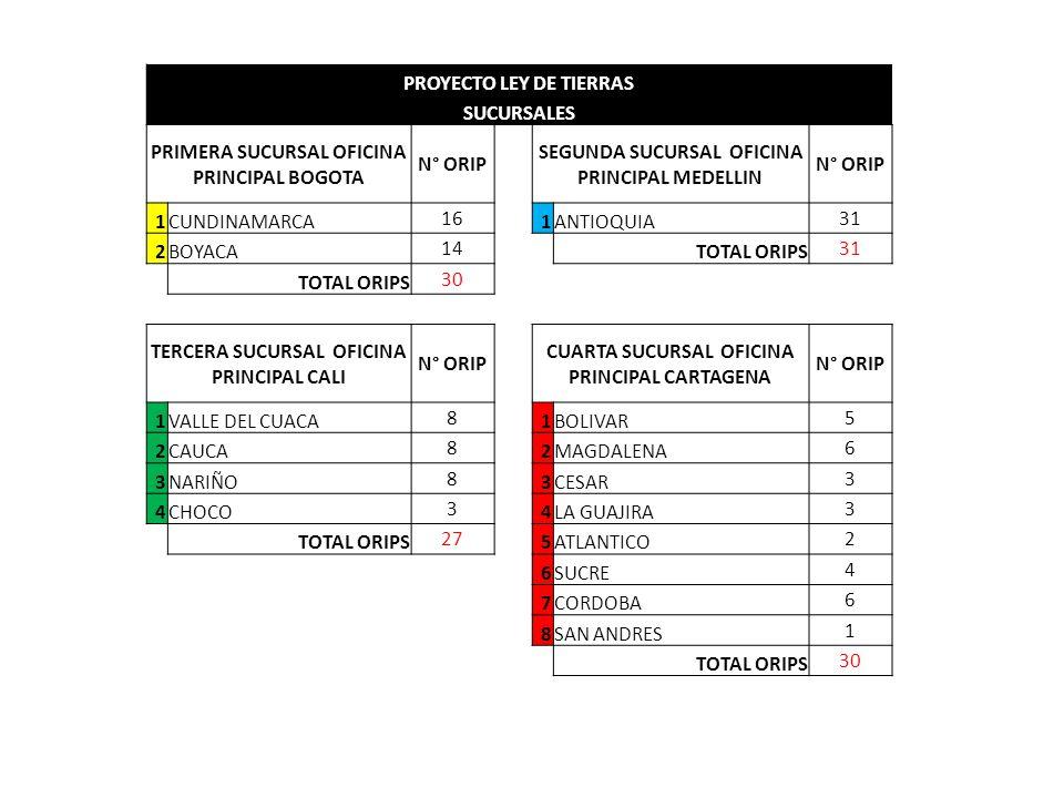 Superintendencia de notariado y registro ppt video for Santander sucursales cordoba
