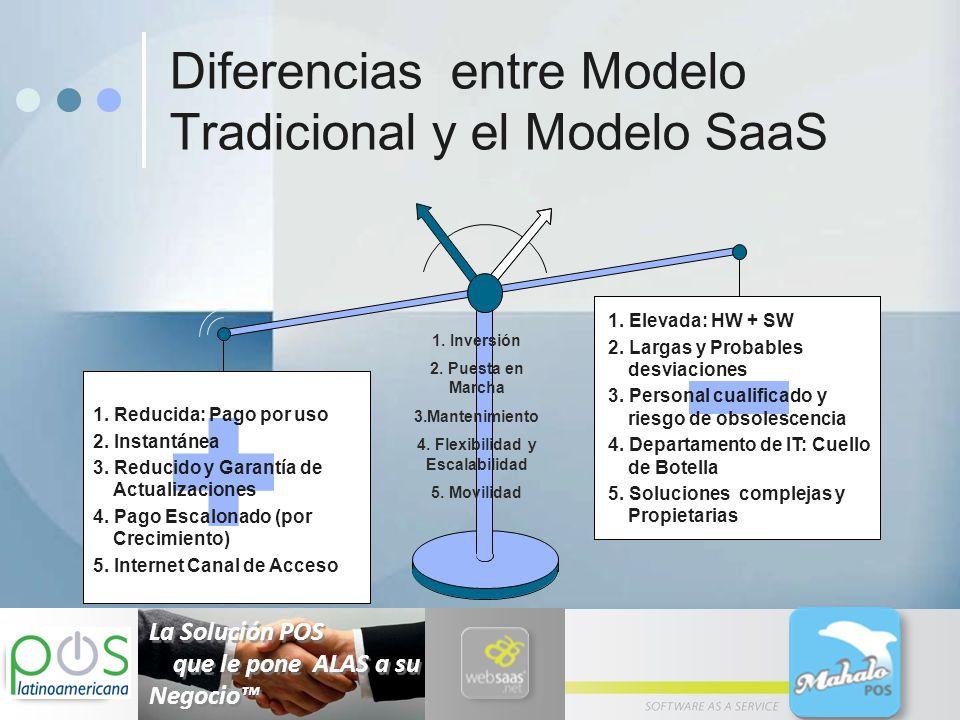 Diferencias entre Modelo Tradicional y el Modelo SaaS