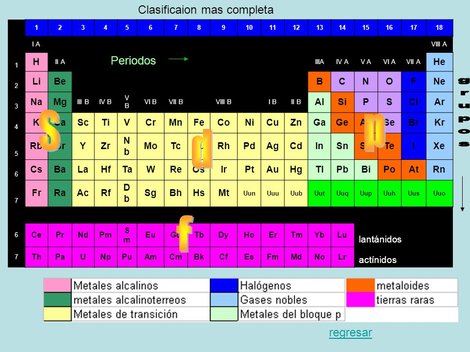 Historia de la tabla peridica ppt video online descargar s p d f grupos clasificaion mas completa periodos regresar h he li be urtaz Choice Image
