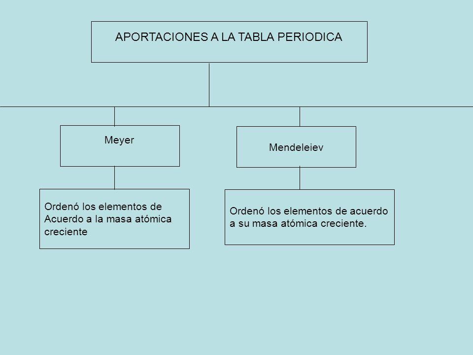 Historia de la tabla peridica ppt video online descargar aportaciones a la tabla periodica urtaz Image collections