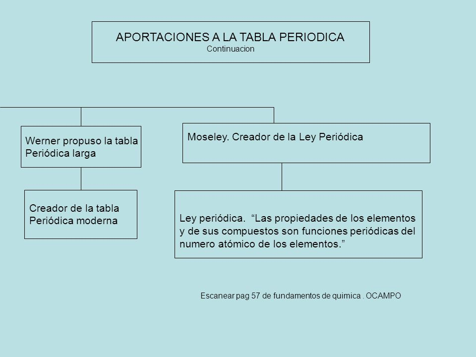 historia de la tabla peridica ppt video online descargar aportaciones a la tabla periodica flavorsomefo gallery - Tabla Periodica Filetype Ppt