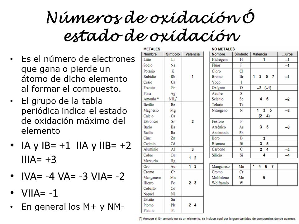 tabla periodica en estado de oxidacion gallery periodic table and tabla periodica en estado de oxidacion - Tabla Periodica De Los Elementos Quimicos Estado De Oxidacion