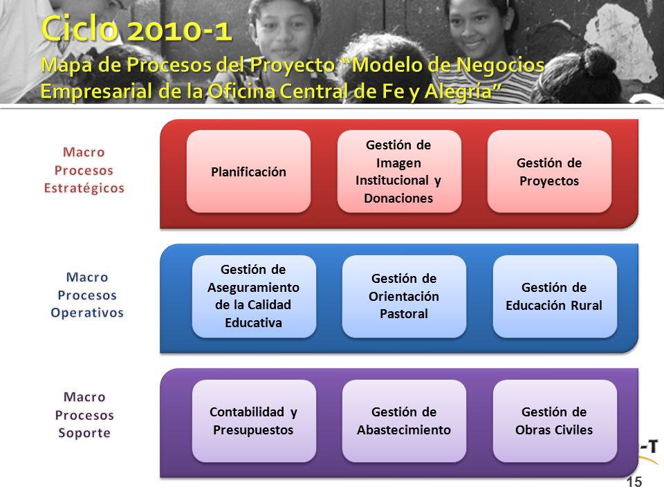 Ciclo 2010-1 Mapa de Procesos del Proyecto Modelo de Negocios Empresarial de la Oficina Central de Fe y Alegría