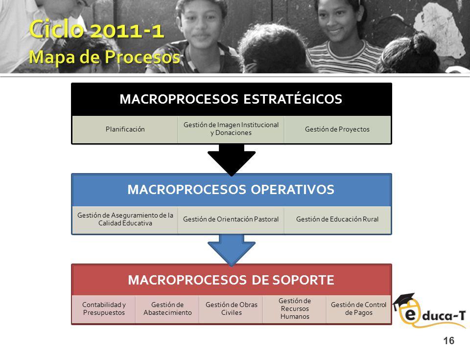 Ciclo 2011-1 Mapa de Procesos