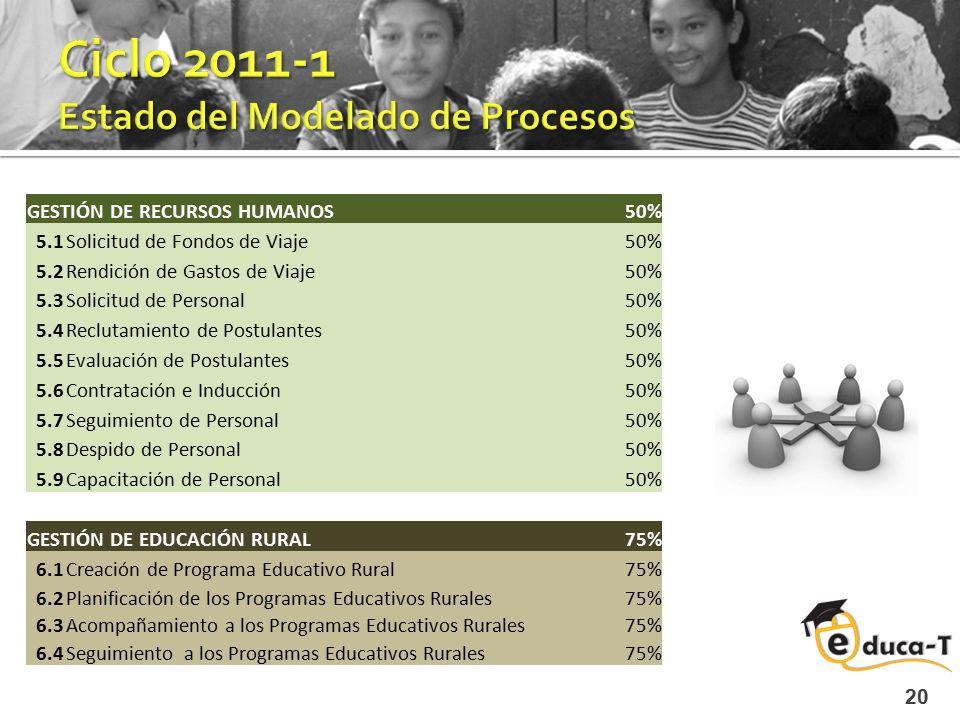 Ciclo 2011-1 Estado del Modelado de Procesos