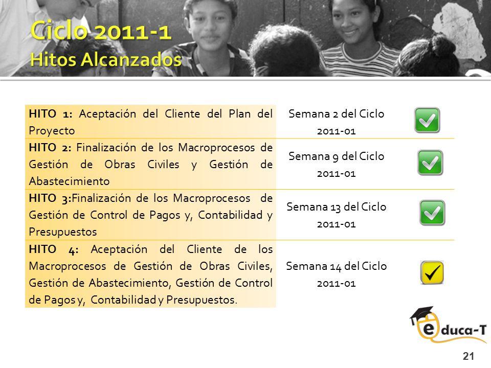 Ciclo 2011-1 Hitos Alcanzados