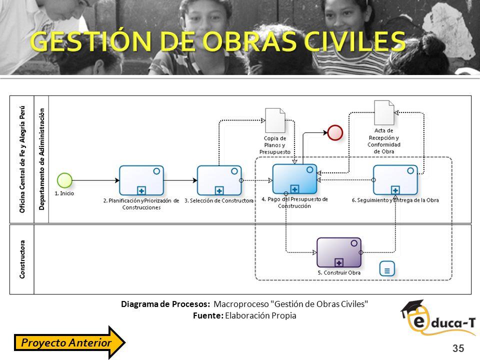 GESTIÓN DE OBRAS CIVILES