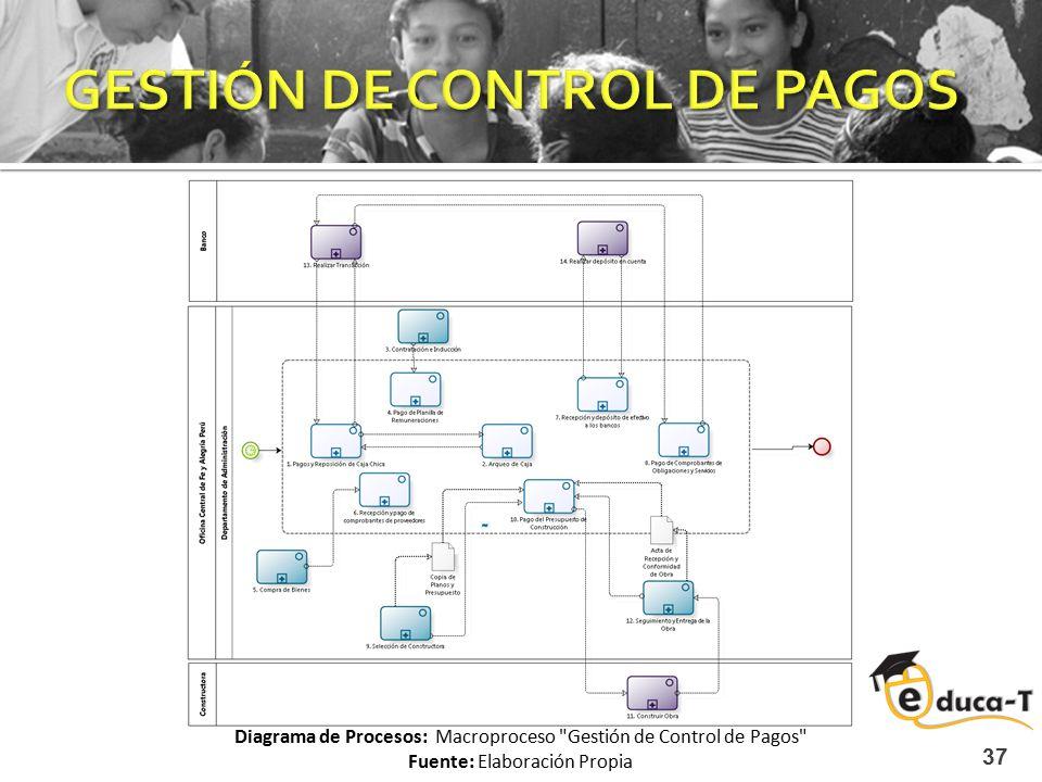 GESTIÓN DE CONTROL DE PAGOS