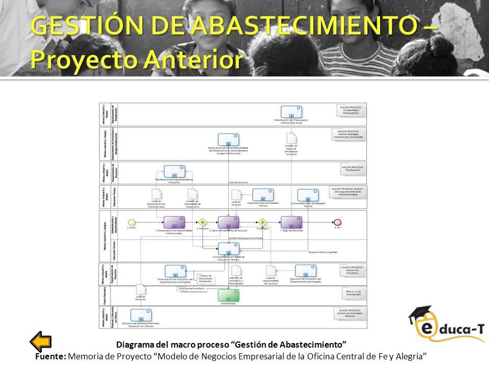 GESTIÓN DE ABASTECIMIENTO – Proyecto Anterior