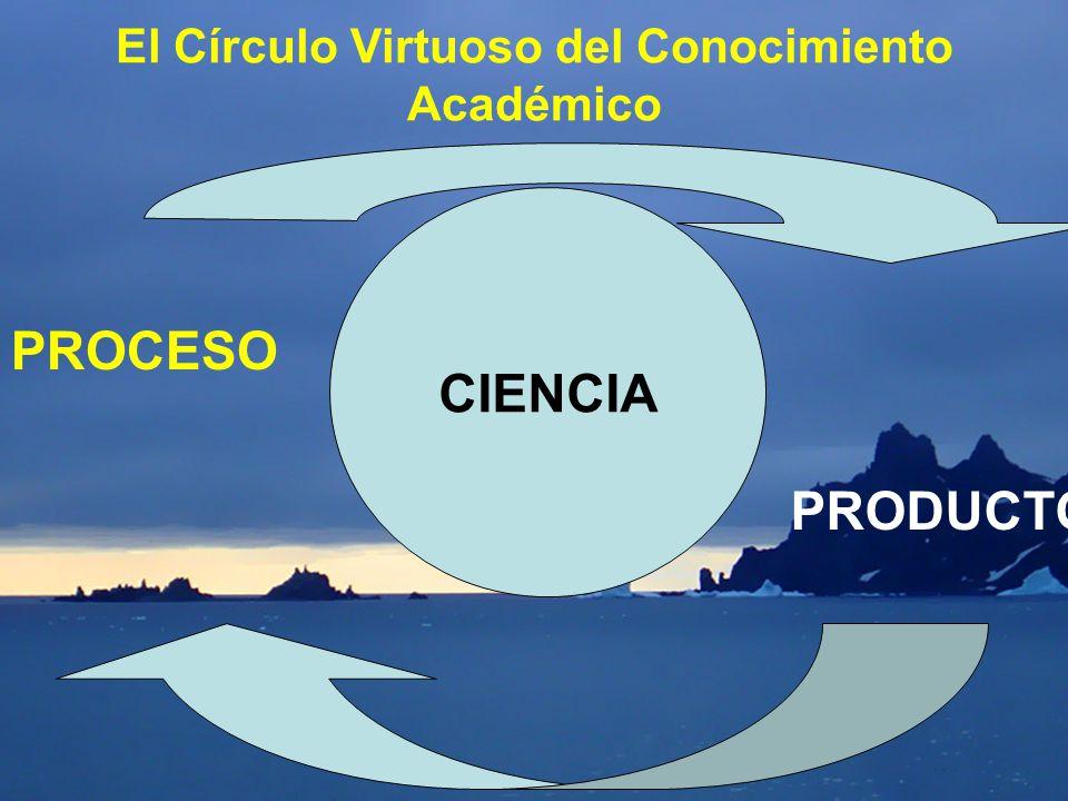 El Círculo Virtuoso del Conocimiento Académico