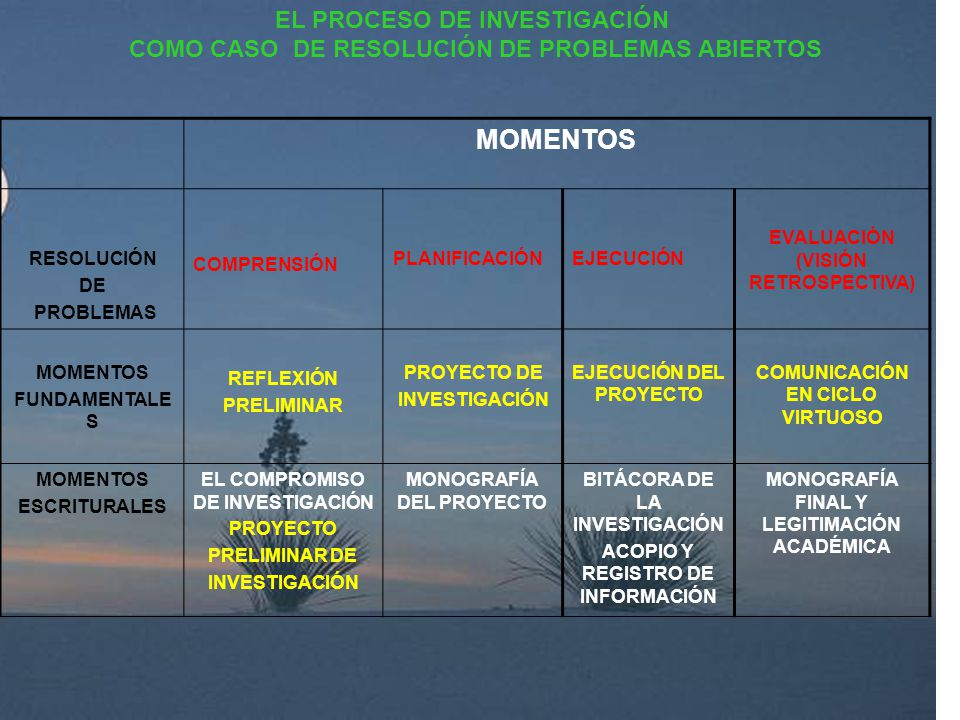 MOMENTOS EL PROCESO DE INVESTIGACIÓN